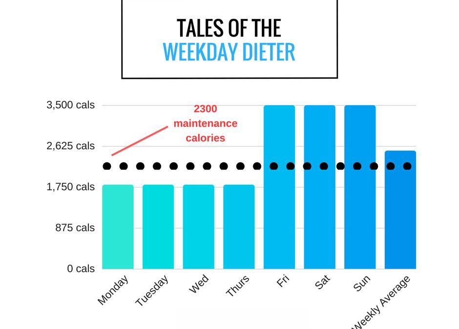 Graph showing weekend diet break calories