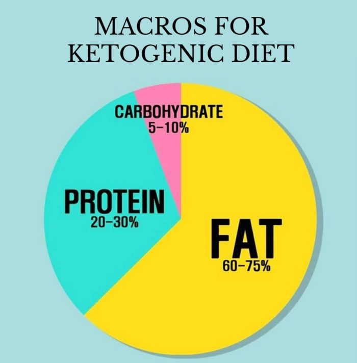Table of macro nutrients in a keto diet