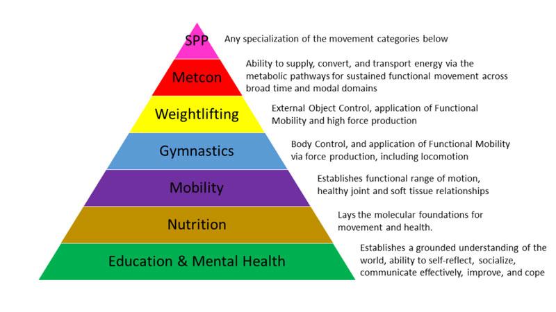 Metcon principles of fitness training